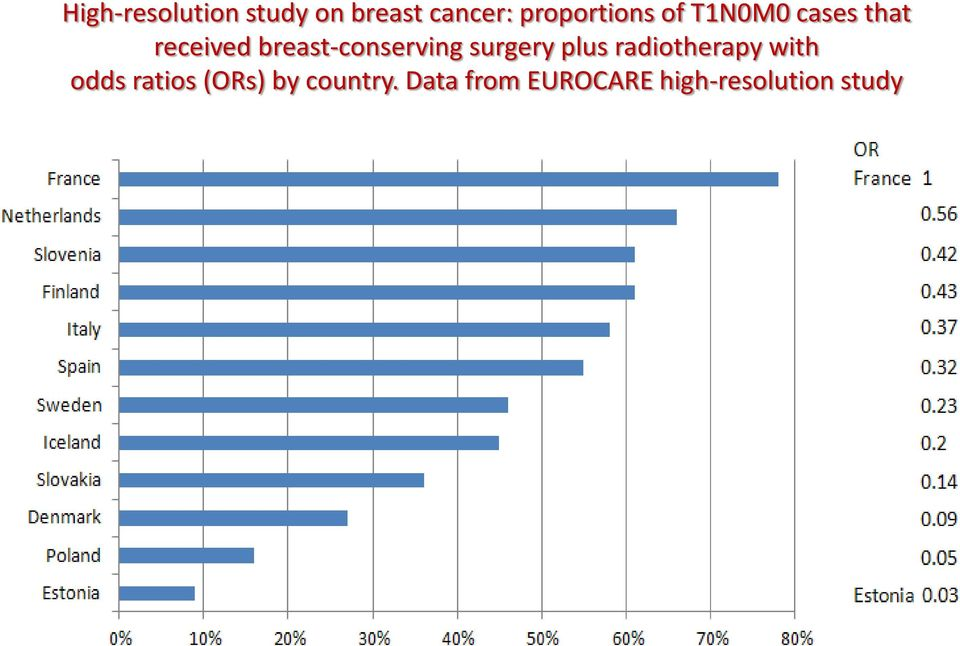 breast-conserving surgery plus radiotherapy with