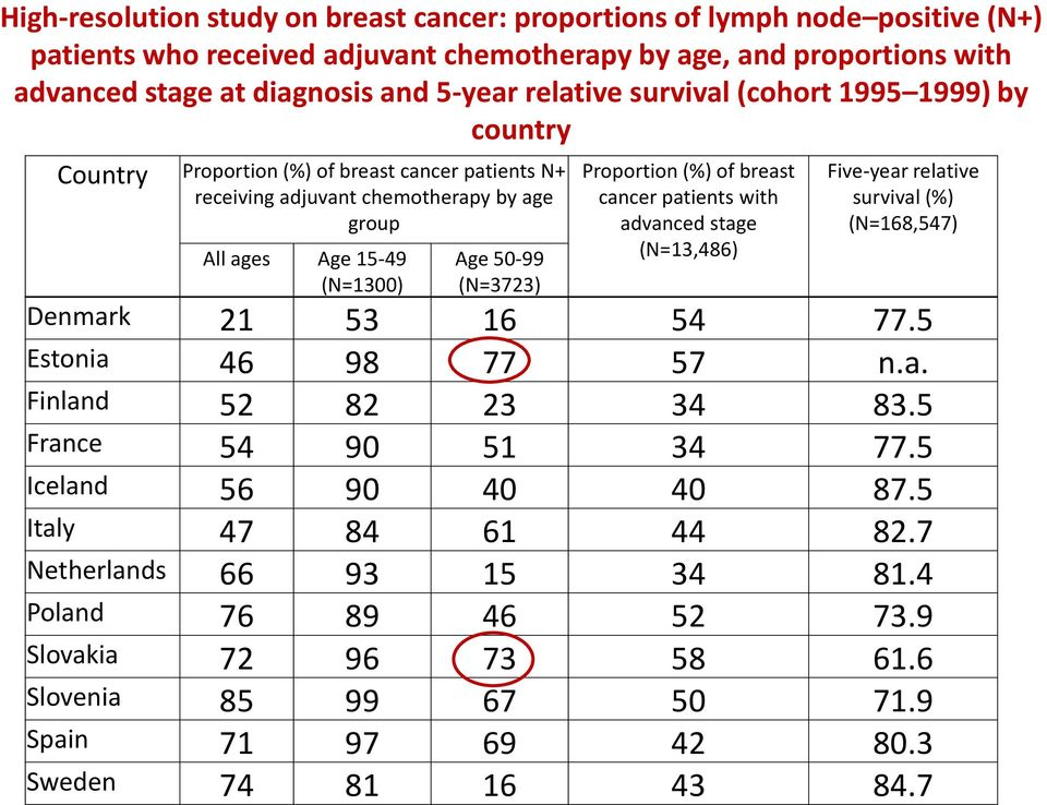 Proportion (%) of breast cancer patients with advanced stage (N=13,486) Five-year relative survival (%) (N=168,547) Denmark 21 53 16 54 77.5 Estonia 46 98 77 57 n.a. Finland 52 82 23 34 83.