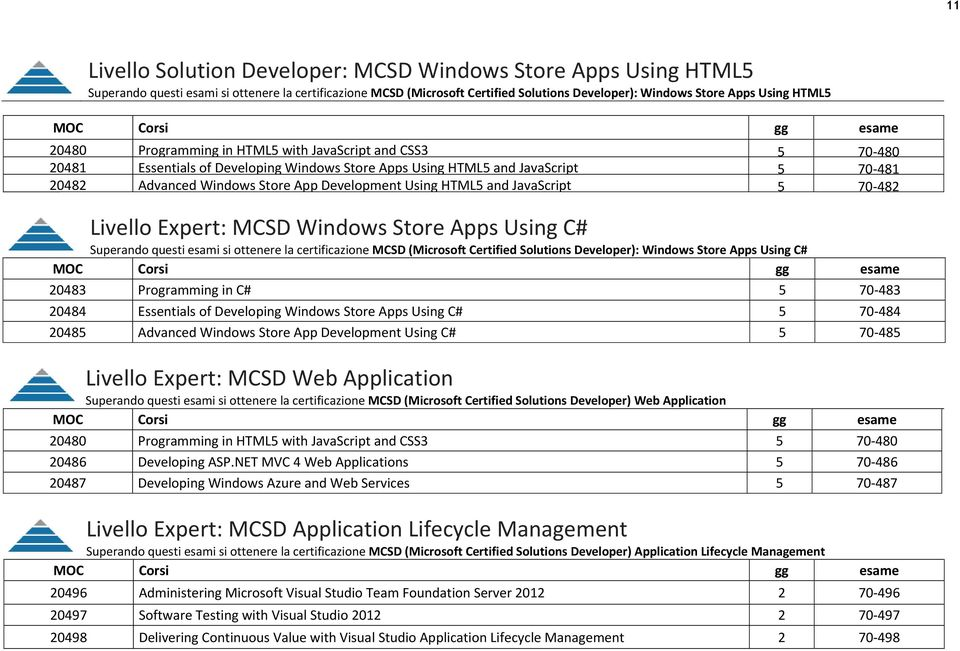 HTML5 and JavaScript 5 70-482 Livello Expert: MCSD Windows Store Apps Using C# Superando questi esami si ottenere la certificazione MCSD (Microsoft Certified Solutions Developer): Windows Store Apps