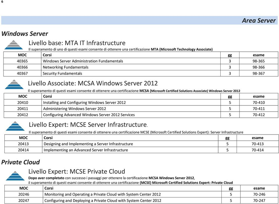 consente di ottenere una certificazione MCSA (Microsoft Certified Solutions Associate) Windows Server 2012 20410 Installing and Configuring Windows Server 2012 5 70-410 20411 Administering Windows