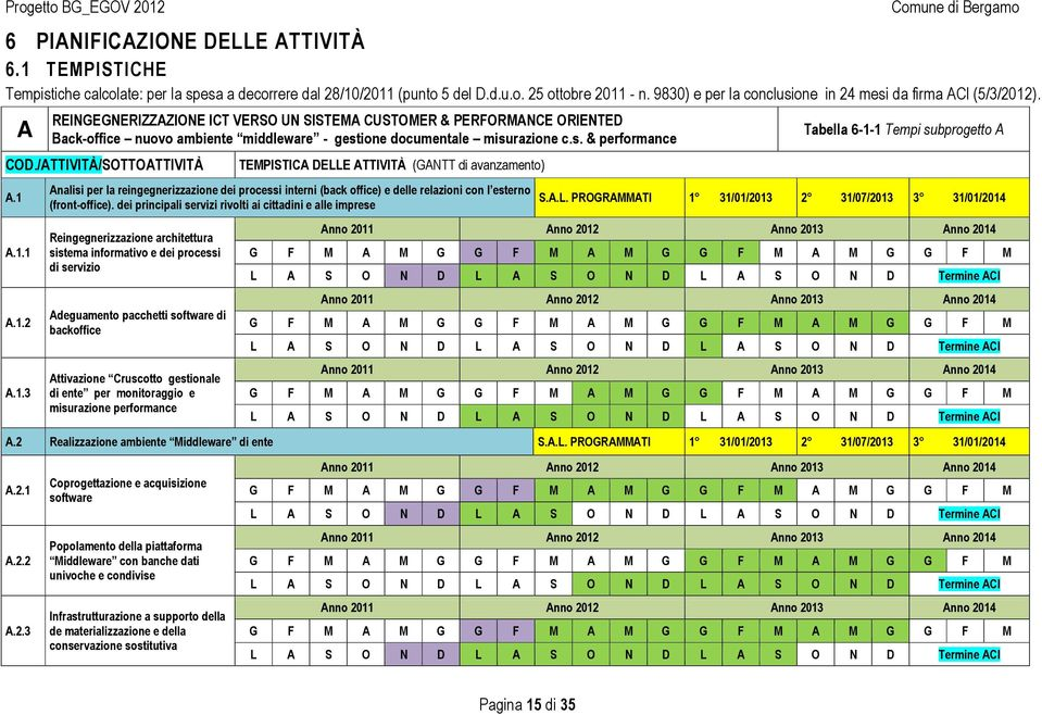A REINGEGNERIZZAZIONE ICT VERSO UN SISTEMA CUSTOMER & PERFORMANCE ORIENTED Back-office nuovo ambiente middleware - gestione documentale misurazione c.s. & performance COD./ATTIVITÀ/SOTTOATTIVITÀ A.