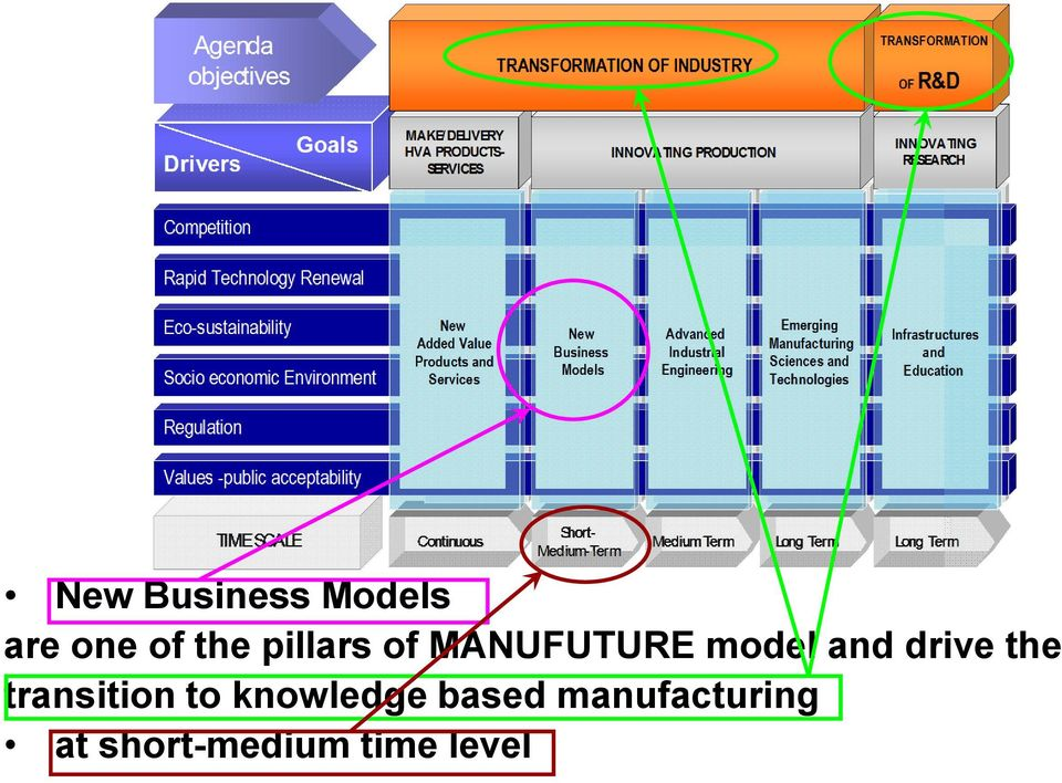 transition to knowledge based manufacturing at