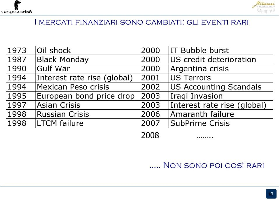 crisis 2002 US Accounting Scandals 1995 European bond price drop 2003 Iraqi Invasion 1997 Asian Crisis 2003 Interest rate
