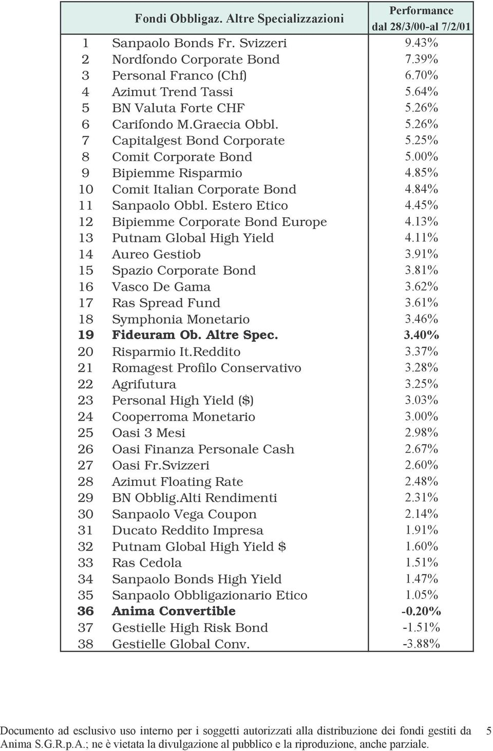 45% 12 Bipiemme Corporate Bond Europe 4.13% 13 Putnam Global High Yield 4.11% 14 Aureo Gestiob 3.91% 15 Spazio Corporate Bond 3.81% 16 Vasco De Gama 3.62% 17 Ras Spread Fund 3.