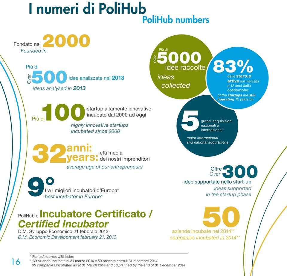 2000 32 anni: years: 9 fra i migliori incubatori d Europa* best incubator in Europe* età media dei nostri imprenditori average age of our entrepreneurs PoliHub è Incubatore Certificato / Certified