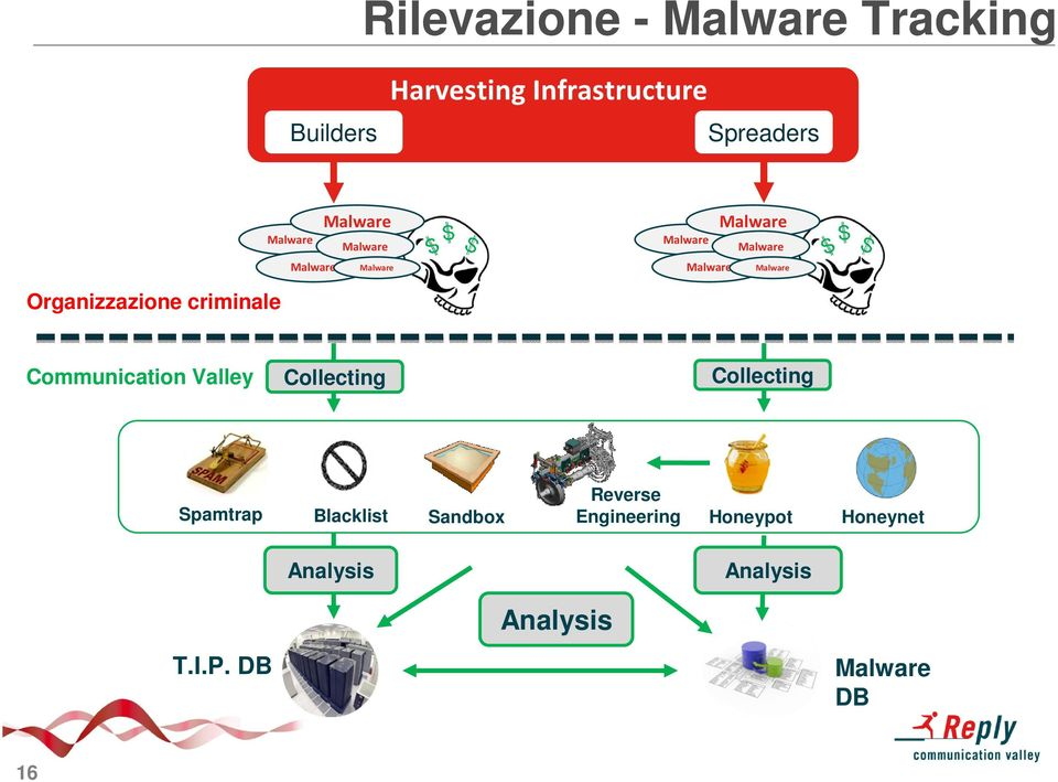 Organizzazione criminale Communication Valley Collecting Collecting Reverse Spamtrap