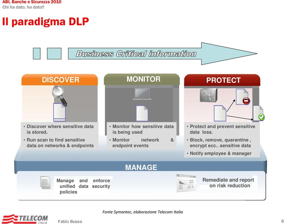 network & endpoint events MANAGE MANAGE Protect Block, and remove prevent or encrypt sensitive data Quarantine loss.