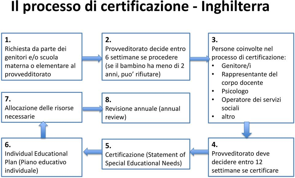 Revisione annuale (annual review) 3.