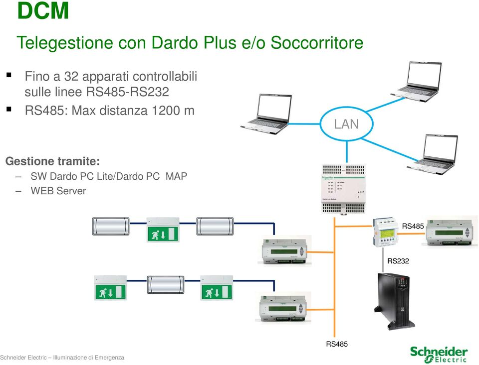 RS485: Max distanza 1200 m LAN Gestione tramite: SW