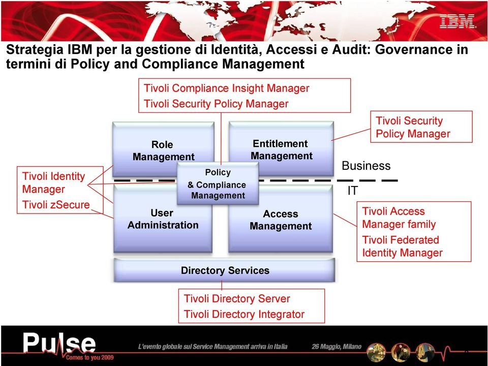 Administration Policy & Compliance Management Directory Services Entitlement Management Access Management Business IT Tivoli