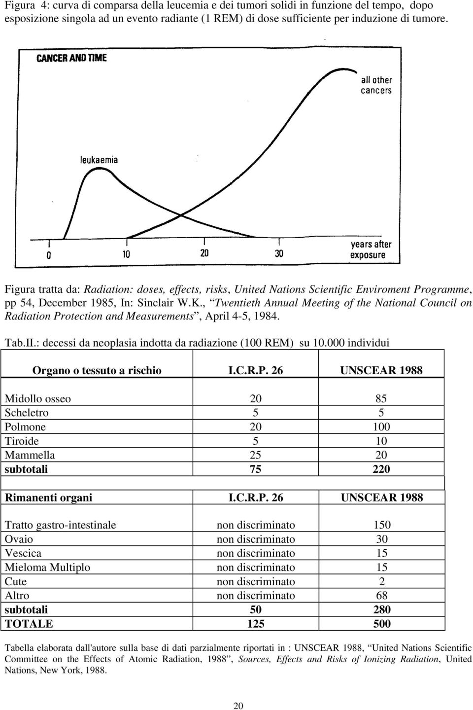 , Twentieth Annual Meeting of the National Council on Radiation Protection and Measurements, April 4-5, 1984. Tab.II.: decessi da neoplasia indotta da radiazione (100 REM) su 10.