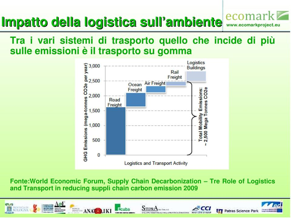 gomma Fonte:World Economic Forum, Supply Chain Decarbonization Tre