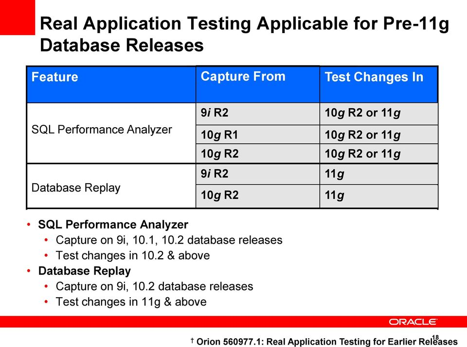 11g SQL Performance Analyzer Capture on 9i, 10.1, 10.2 database releases Test changes in 10.