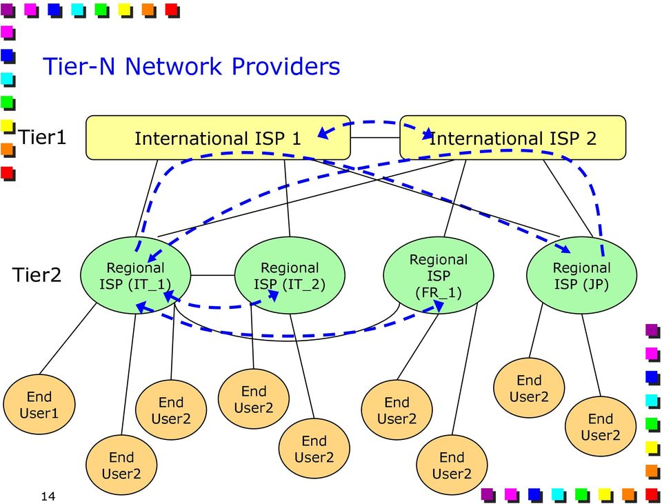 (IT_2) Regional ISP (FR_1) Regional ISP (JP) End User1 End