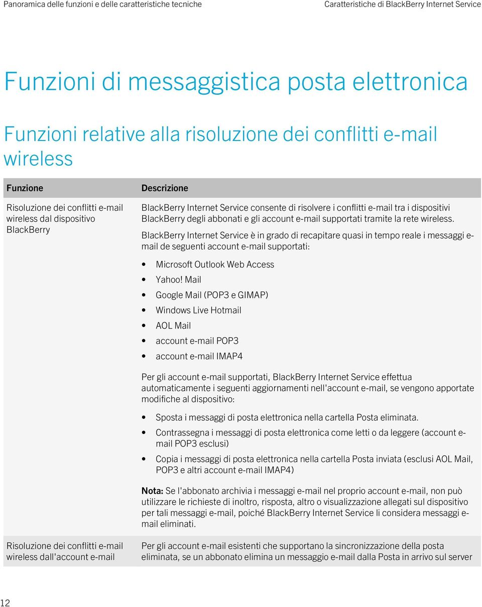 tramite la rete wireless. BlackBerry Internet Service è in grado di recapitare quasi in tempo reale i messaggi e- mail de seguenti account e-mail supportati: Microsoft Outlook Web Access Yahoo!