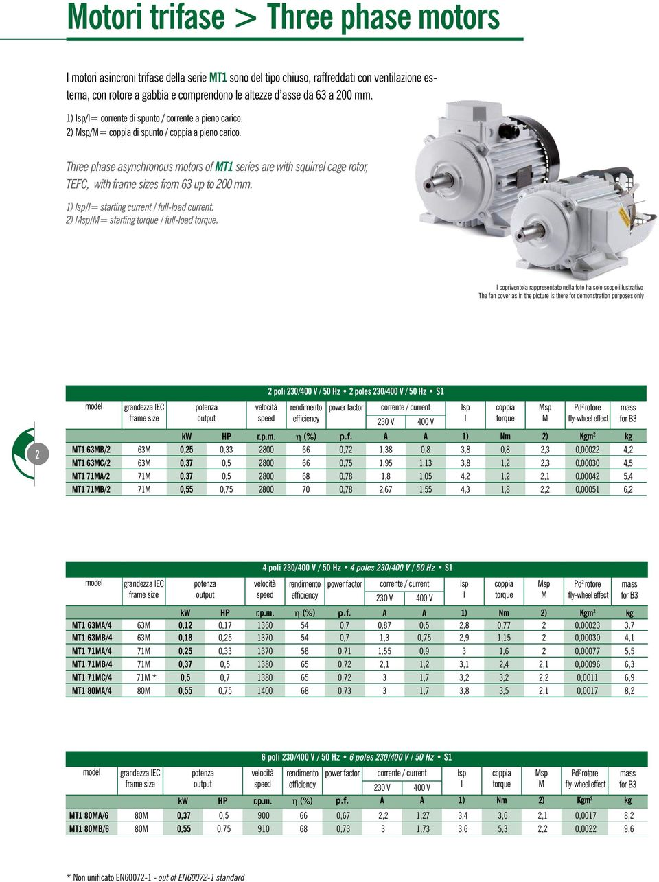 Three phase asynchronous motors of MT1 series are with squirrel cage rotor, TEFC, with s from 63 up to 200 mm. 1) Isp/I= starting current / full-load current.