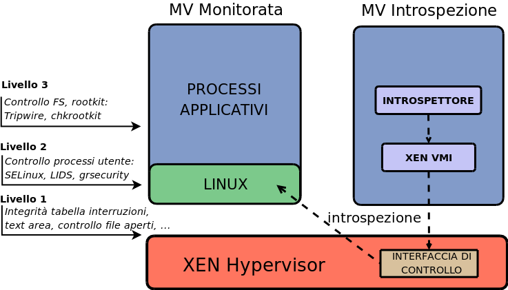 Problemi -VMI Valutazione e Conclusioni Virtual Machine Introspection Chain of