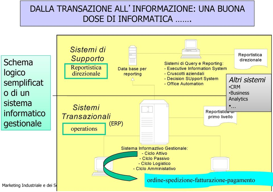 reporting Sistemi di Query e Reporting: - Executive Information System - Cruscotti aziendali - Decision SUpport System - Office Automation Reportistica di primo livello