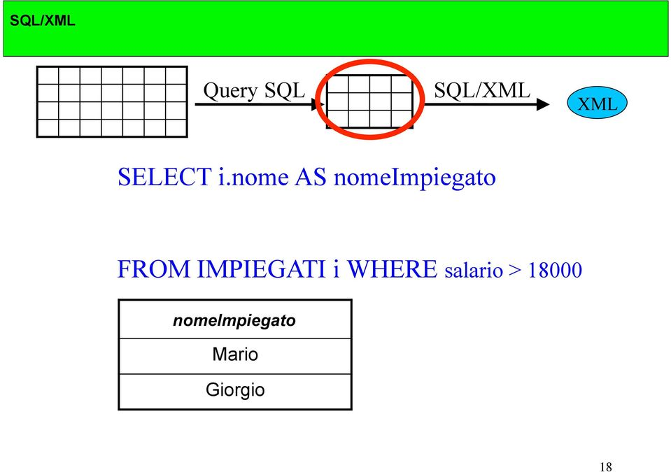 IMPIEGATI i WHERE salario >
