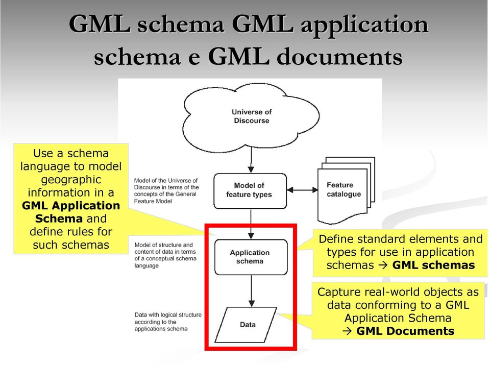 schemas Define standard elements and types for use in application schemas GML