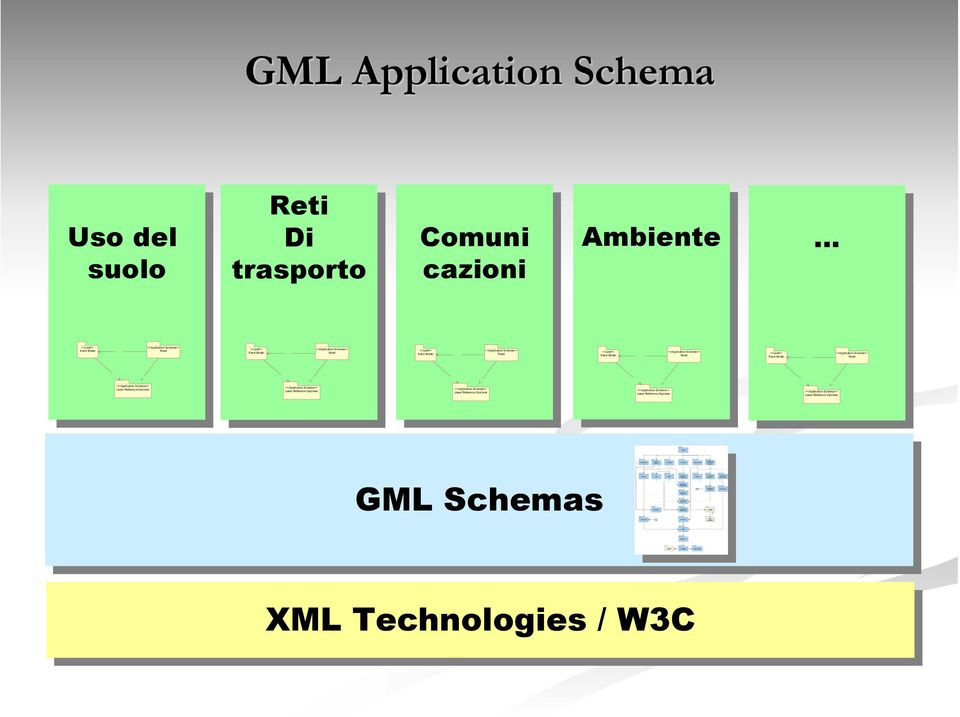 Model <<Application Schema>> Road <<Application Schema>> Linear Reference Syst ems <<Application Schema>> Linear Reference Systems <<Application