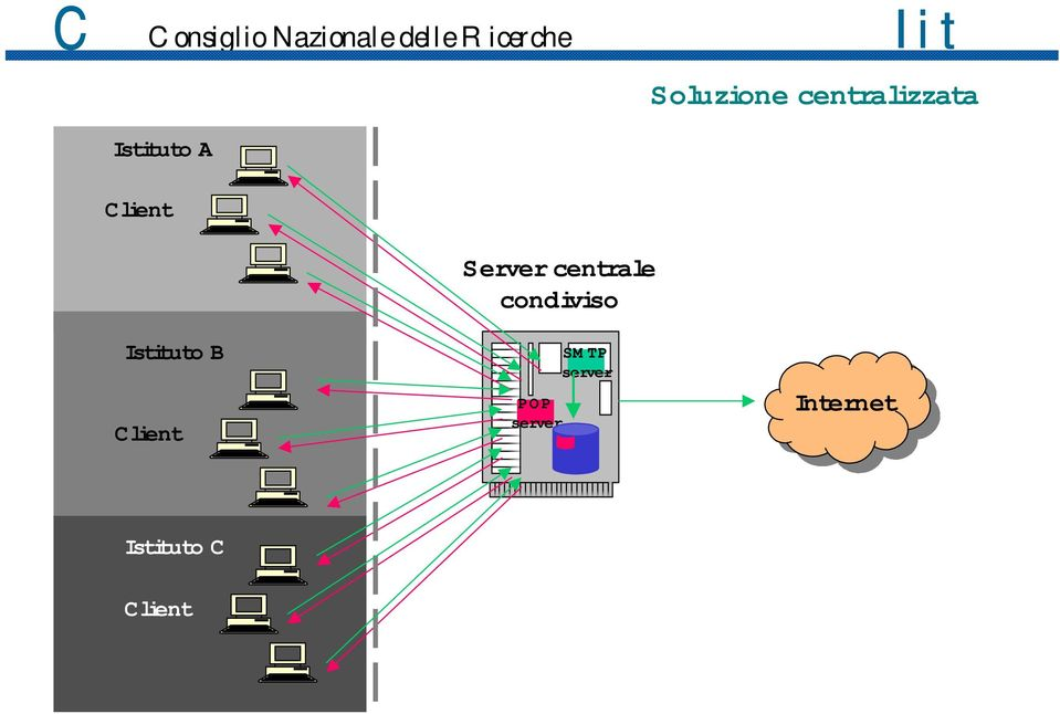 centrale condiviso POP server SM