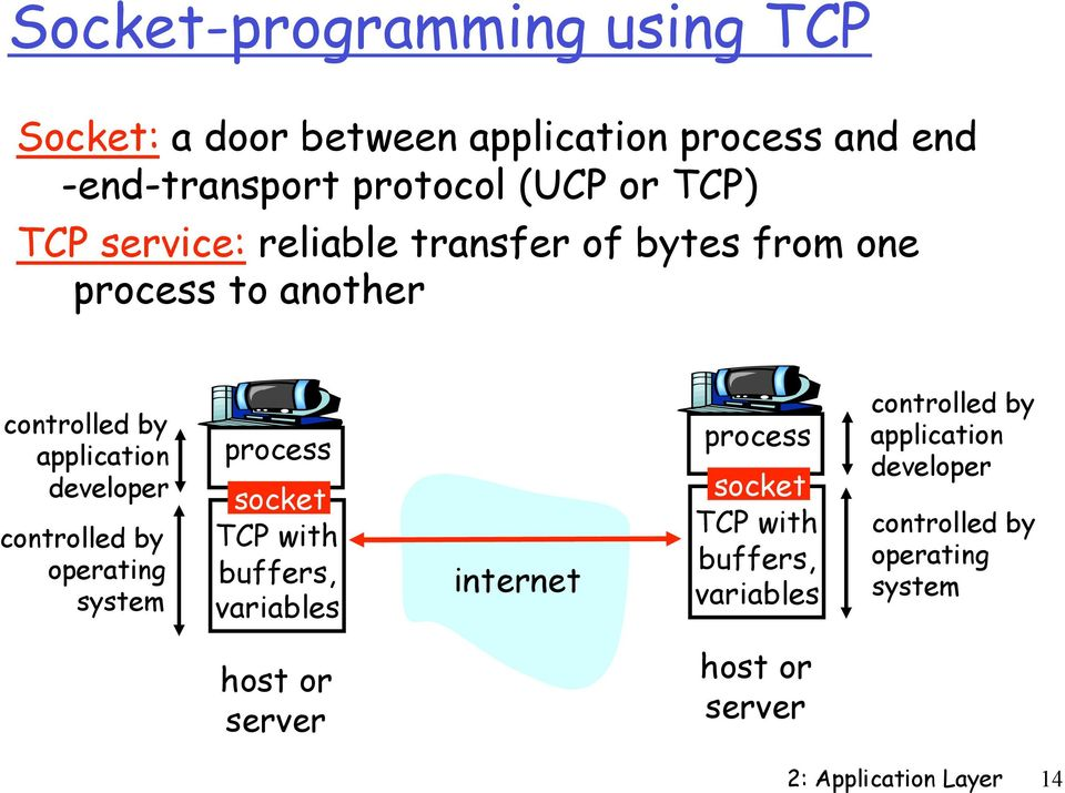 by operating system process socket TCP with buffers, variables internet process socket TCP with buffers, variables