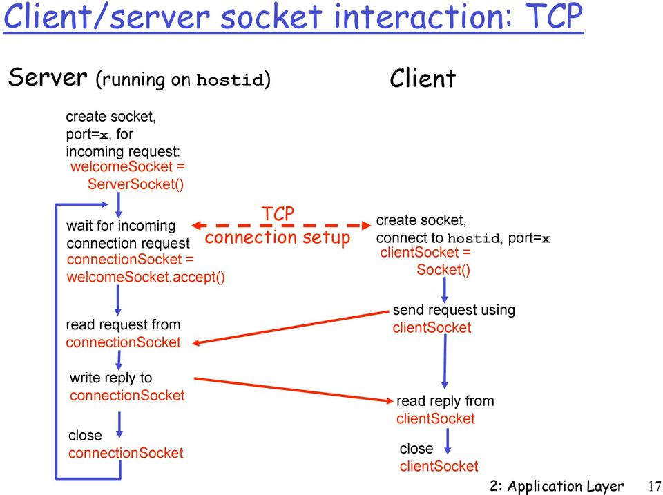 accept() read request from connectionsocket write reply to connectionsocket close connectionsocket TCP connection setup Client