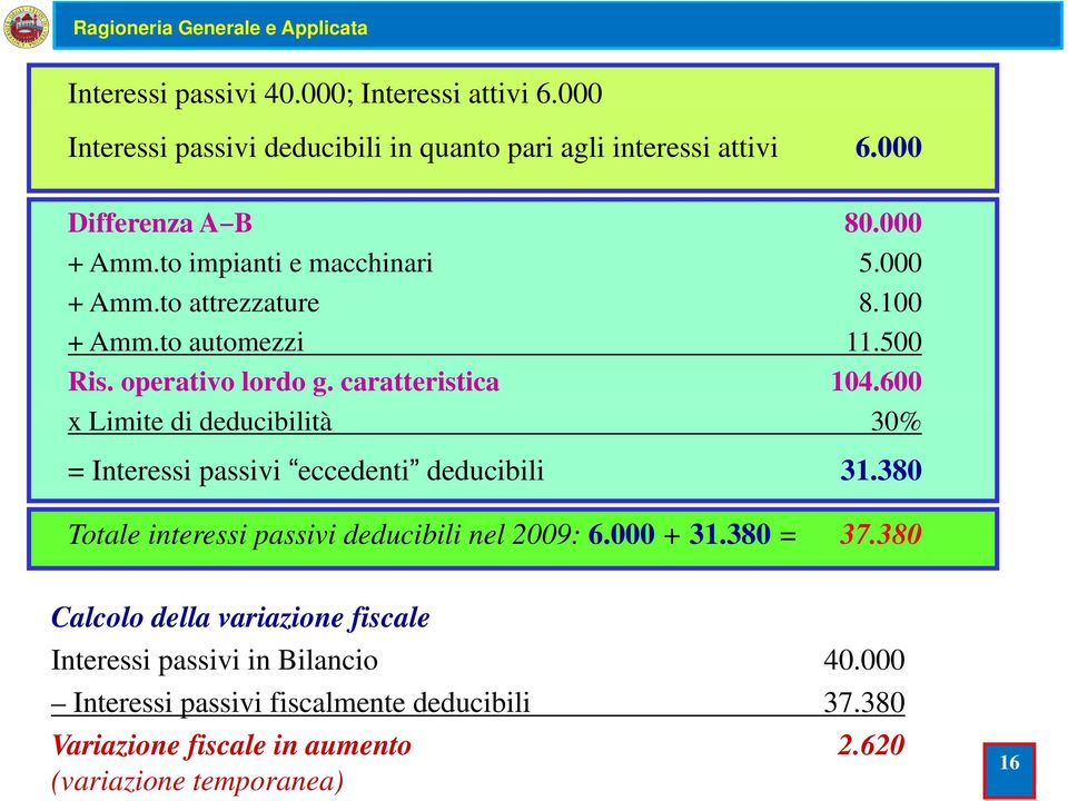 600 x Limite di deducibilità 30% = Interessi passivi eccedenti deducibili 31.380 Totale interessi passivi deducibili nel 2009: 6.000 + 31.380 = 37.