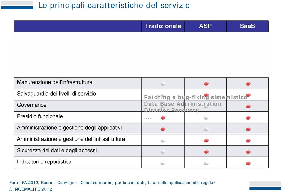 Salvaguardia dei livelli di servizio Governance Presidio funzionale Patching e bug-fixing sistemistico Data Base Administration Disaster