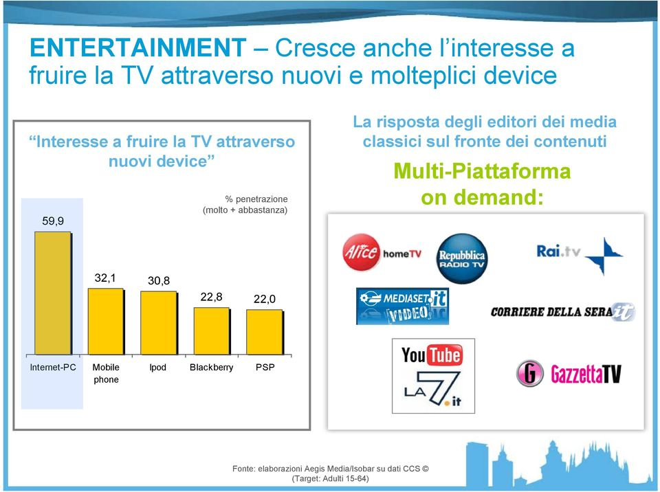 dei media classici sul fronte dei contenuti Multi-Piattaforma on demand: 32,1 30,8 22,8 22,0 Internet-PC