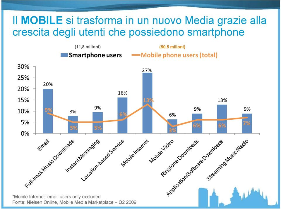 users Mobile phone users (total) 8% 9% 5% 5% 16% 6% 27% 13% 6% 3% 9% 13% 9% 6% 6% 7%
