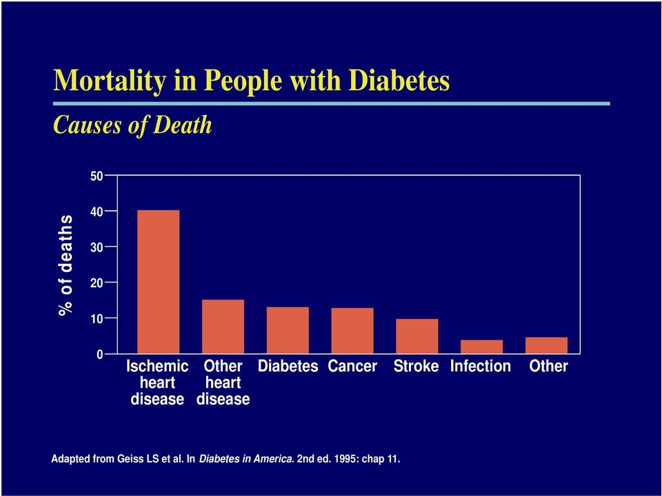 disease Diabetes Cancer Stroke Infection Other Adapted