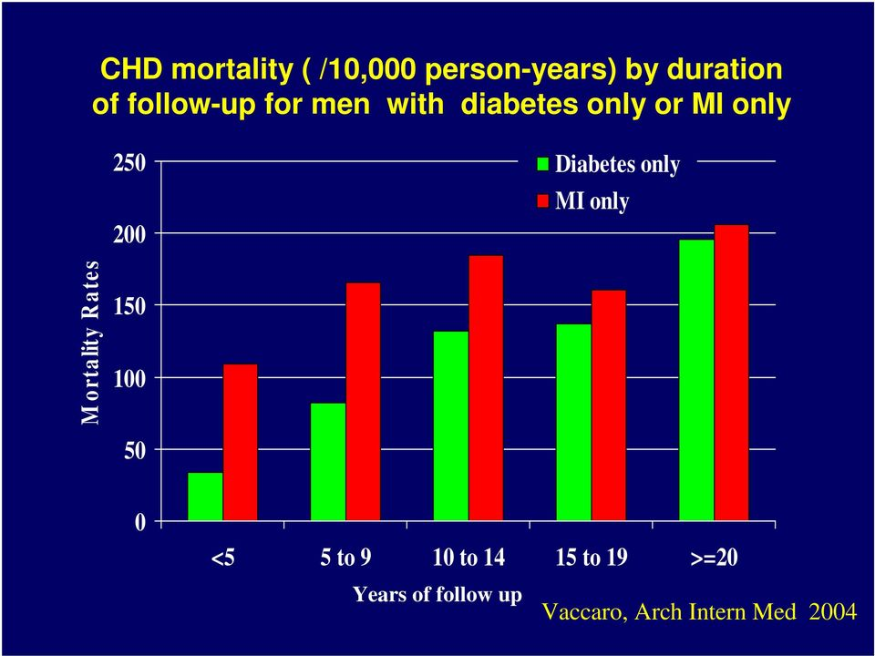 Diabetes only MI only M ortality R ates 150 100 50 0 <5 5 to
