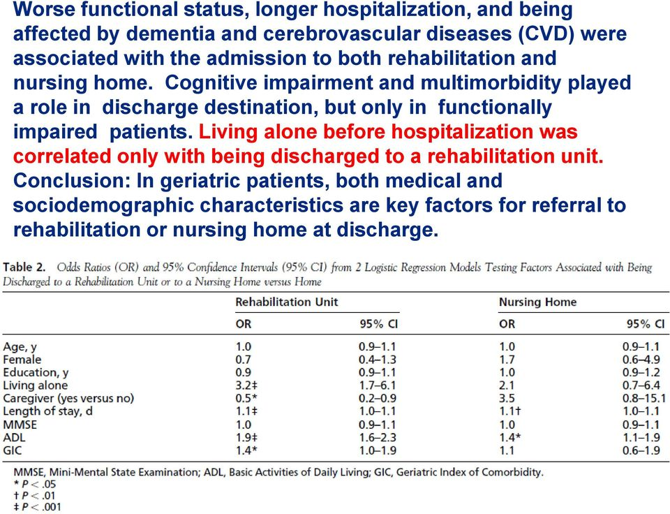 Cognitive impairment and multimorbidity played a role in discharge destination, but only in functionally impaired patients.