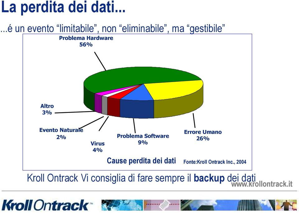 Hardware 56% Altro 3% Evento Naturale 2% Virus 4% Problema Software 9%