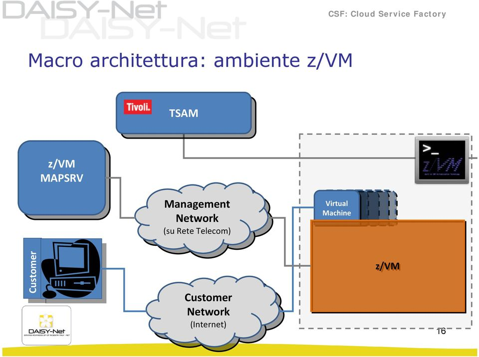 Rete Telecom) (su Rete Telecom) Virtual Machine Customer