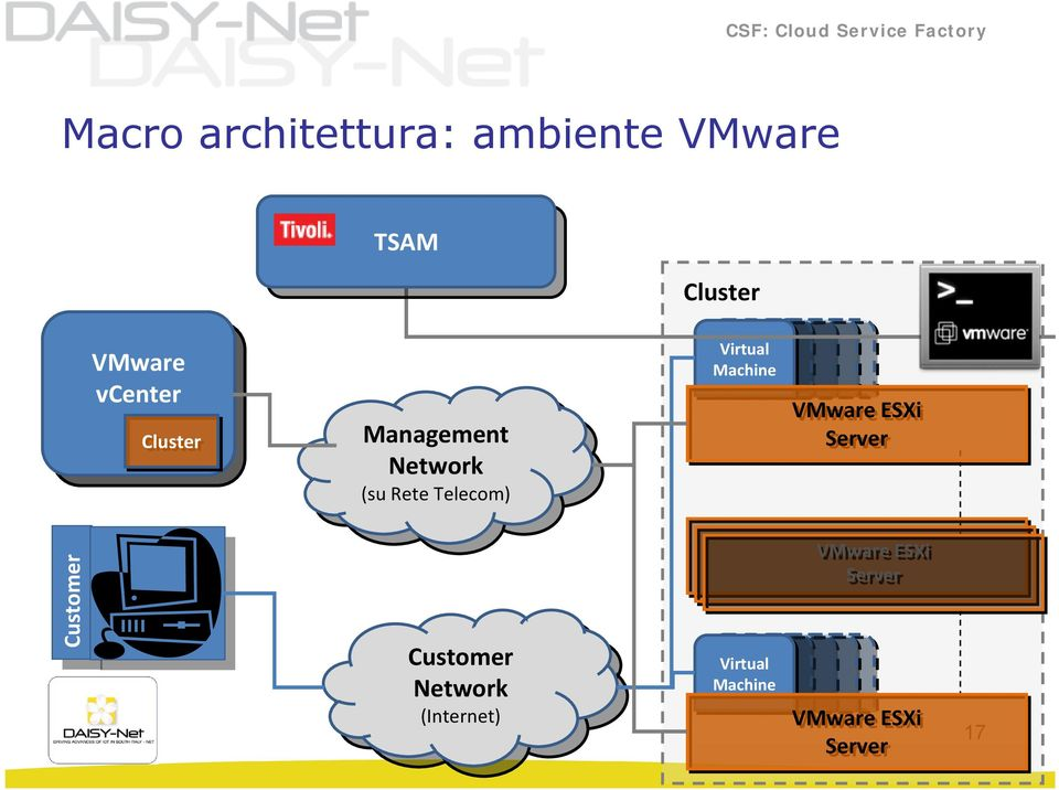 Telecom) Virtual Machine VMware ESXi Server Customer Customer Customer Customer