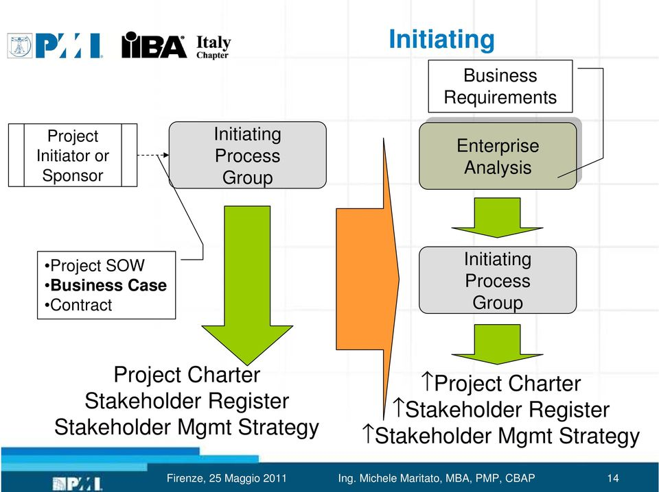 Charter Stakeholder Register Stakeholder Mgmt Strategy Project Charter Stakeholder