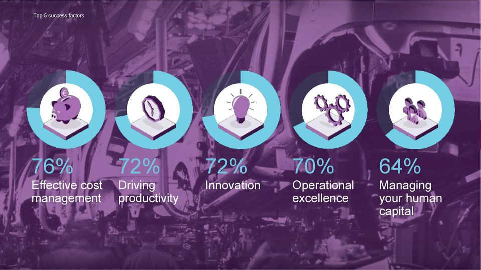 productivity 72% Innovation 70%