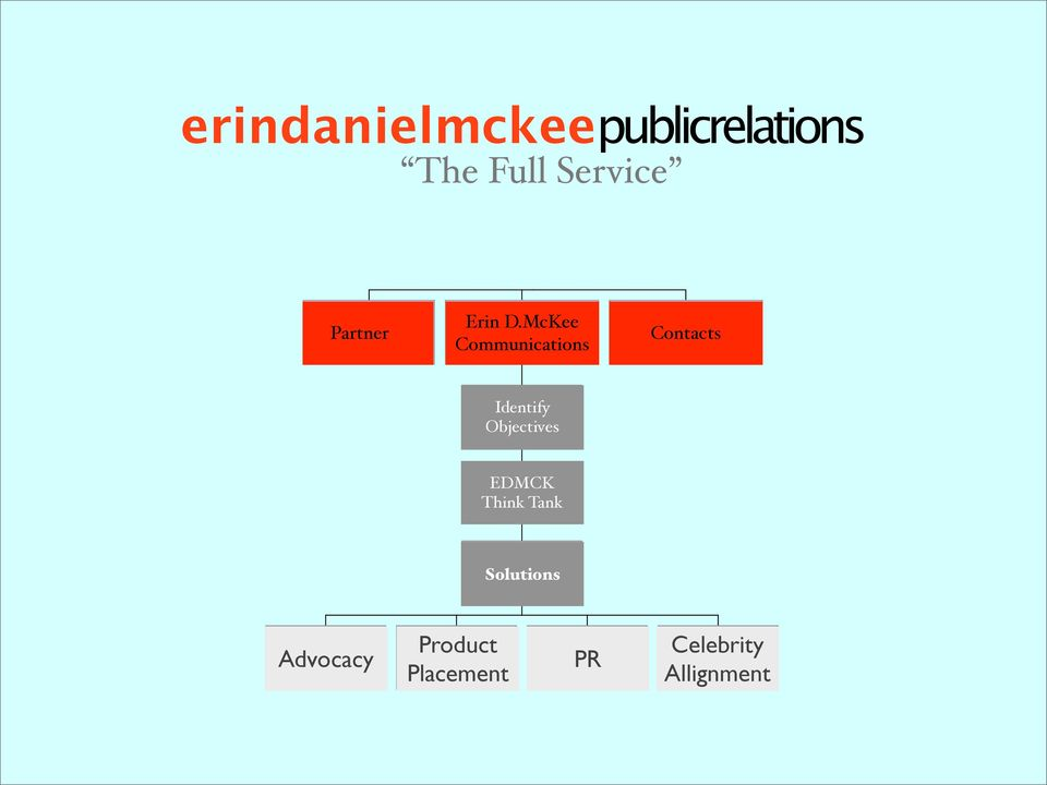 Objectives MC EDMCK Think Tank Think Tank Solutions Solutions Events