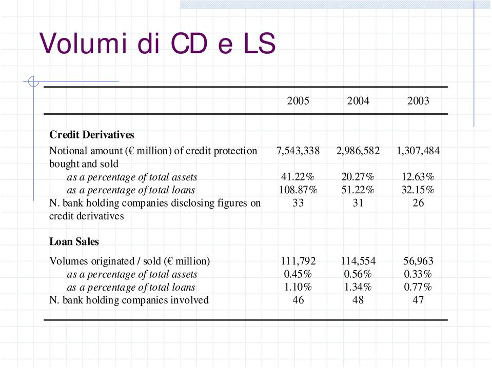 bank holding companies disclosing figures on credit derivatives 33 31 26 Loan Sales Volumes originated / sold ( million) 111,792