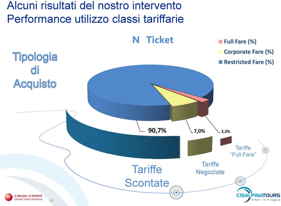 Corporate Fare (%) Restricted Fare (%) 90,7% 7,0%