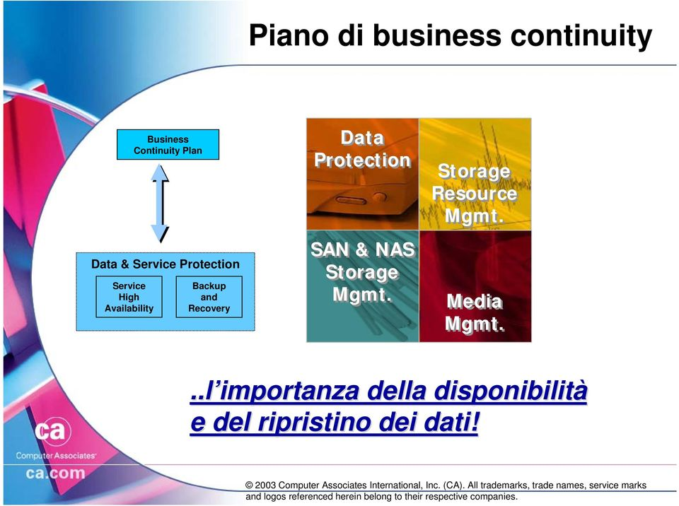 Data Protection SAN & NAS Storage Mgmt. Storage Resource Mgmt.