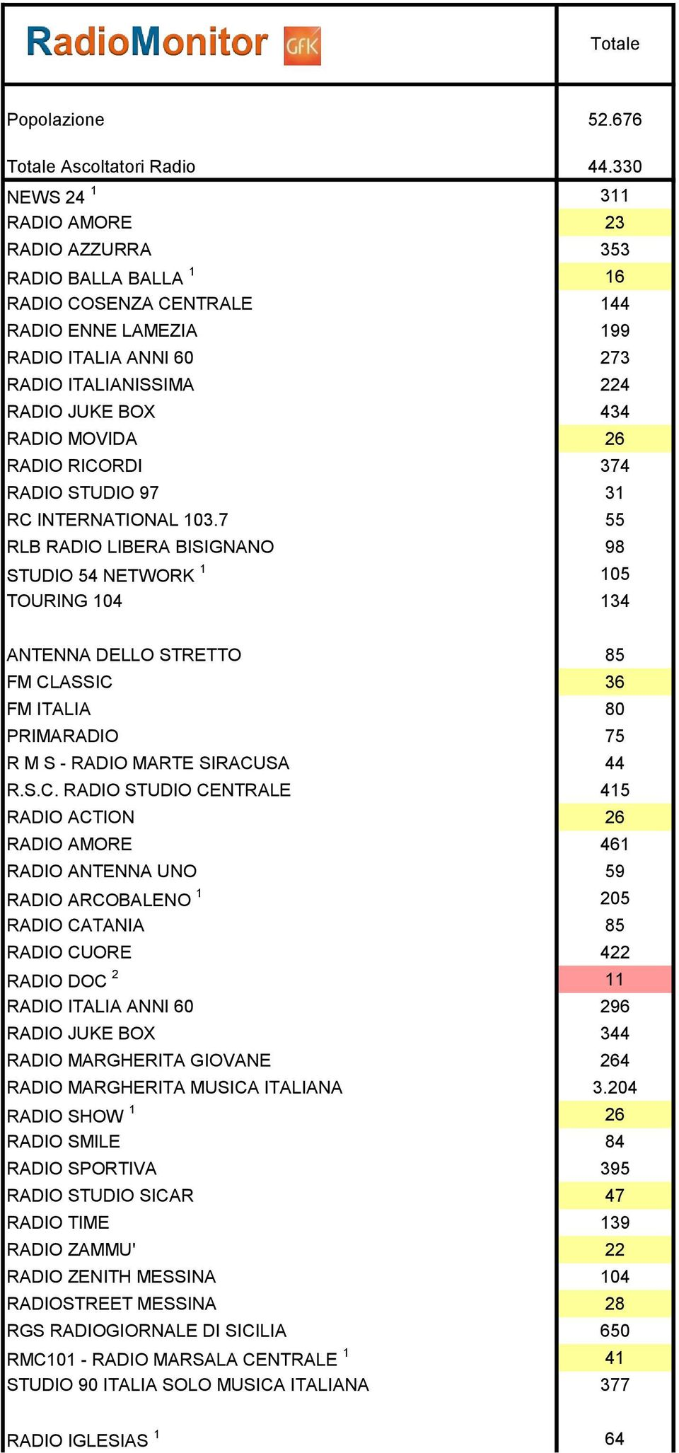 MOVIDA 26 RADIO RICORDI 374 RADIO STUDIO 97 31 RC INTERNATIONAL 103.