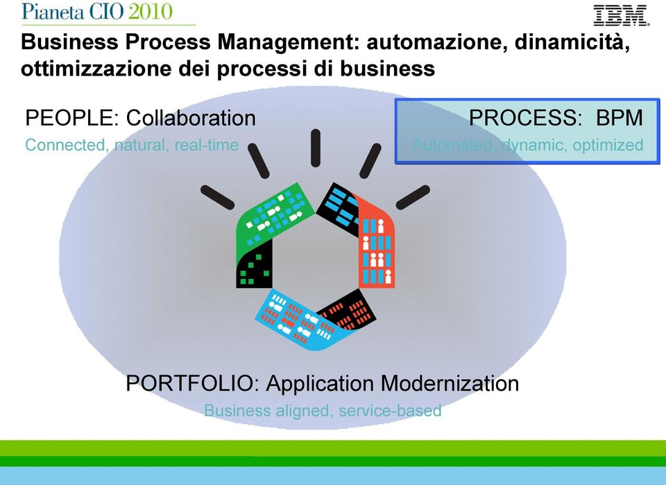 Connected, natural, real-time PROCESS: BPM Automated, dynamic,