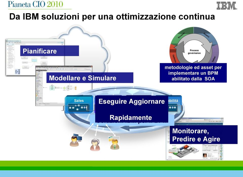 asset per Execute un BPM implementare abilitato dalla SOA Marketing Backoffice