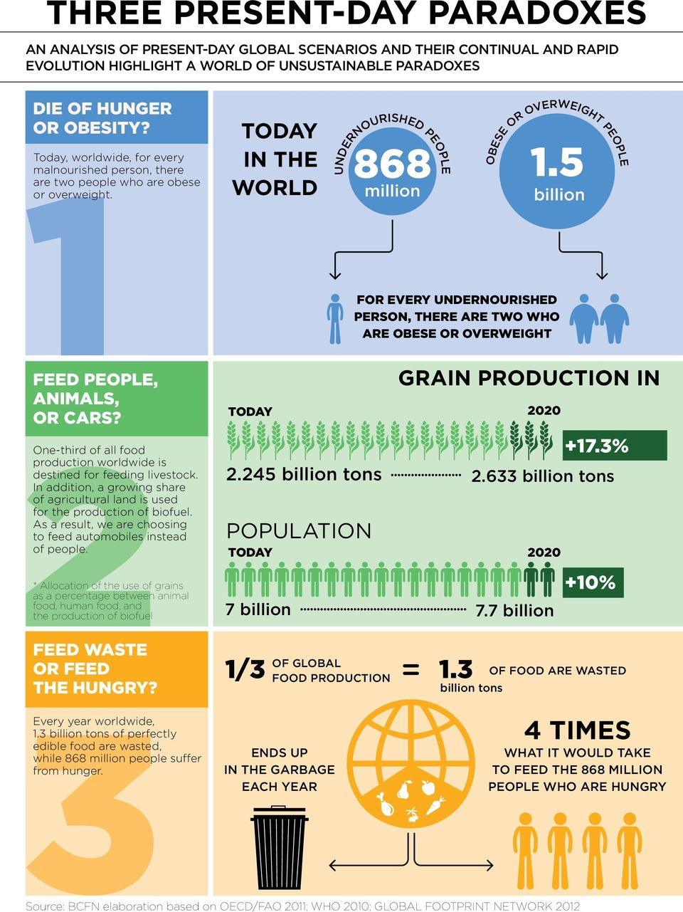 2* Allocation of the use of grains as a percentage between animal food, human food, and the production of biofuel One-third of all food production worldwide is destined for feeding livestock.