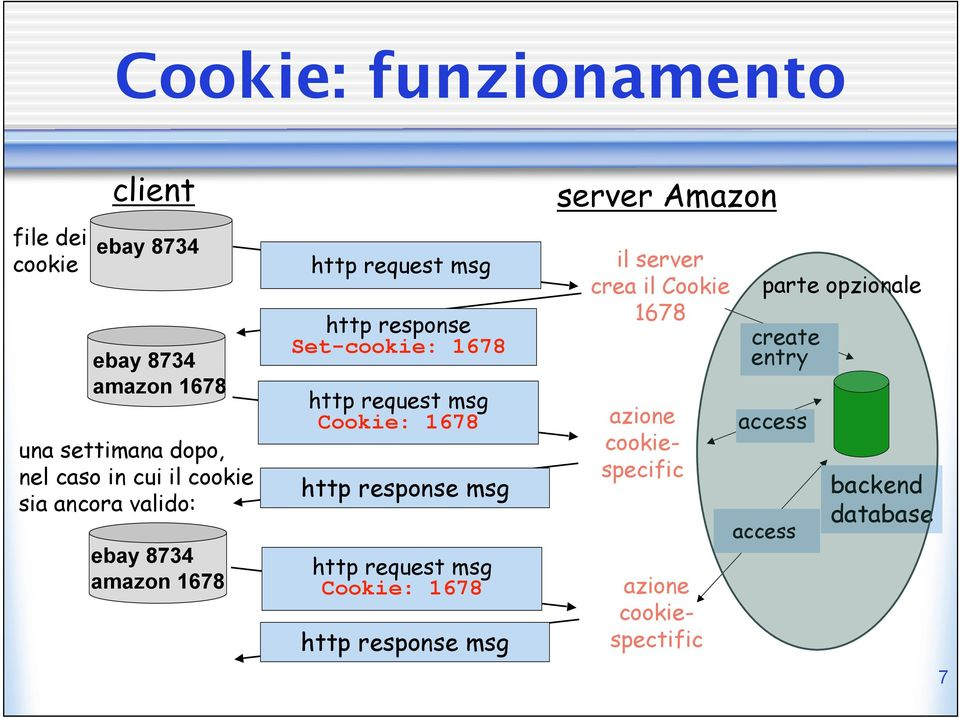 msg Cookie: 1678 http response msg http request msg Cookie: 1678 http response msg server Amazon il server crea il