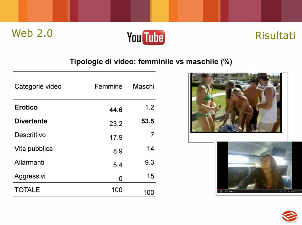 (%) Categorie video Femmine Maschi Erotico 44.6 1.